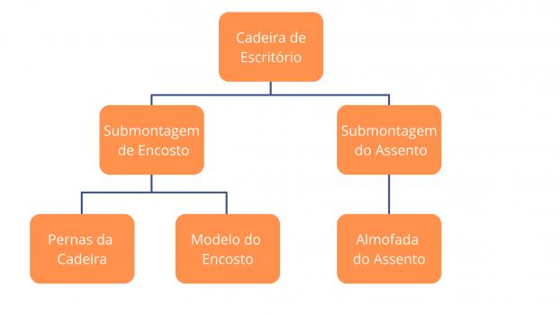 Divisão de componentes de cadeira de escritório para MPS