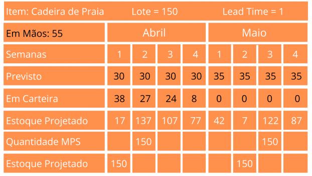 Exemplo para calcular MPS cadeira de praia