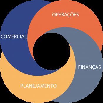 principais áreas que participam do S&OP