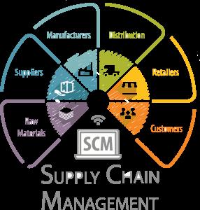 Supply Chain Management áreas que participam do processo