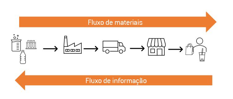 Fluxos de materiais e informação Supply Chain Plannera