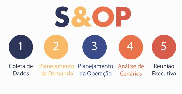 A 5 etapas do S&OP Plannera