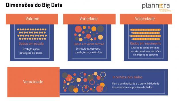 As dimensões do Big Data Plannera