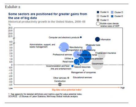 Big Data para diversos setores