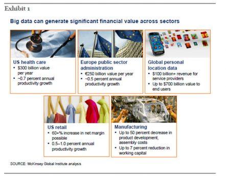 Big data pode gerar muito valor financeiro em diversos setores