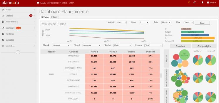dashboard de planejamento da plannera para análise de cenários do S&OP