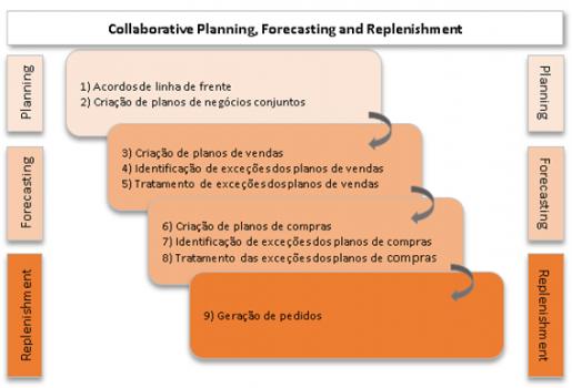 Primeiro modelo idealizado pela VICS de CPFR