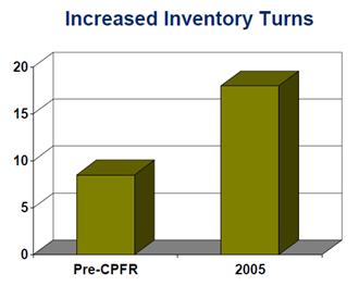 Evolução do giro de estoques na LCBO devido ao CPFR