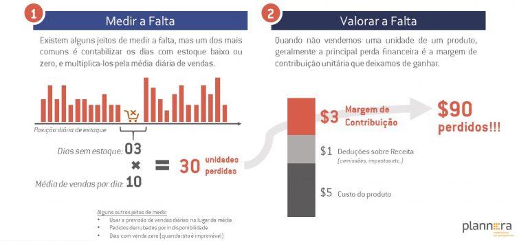Cálculo do Custo da Falta Plannera gestão tática de estoques