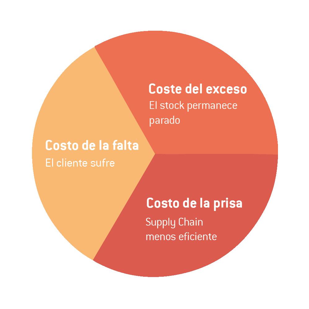 pizza del incertidumbre espanhol plannera